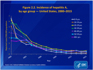 California hepatitis a california hepatitis a Hepatitis A Outbreak - To Immunize or Not to Immunize CDC Graph